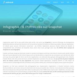 Infographie : 15 chiffres clés sur Snapchat