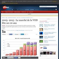 2005- 2015 : Le marché de la VOD fête ses 10 ans