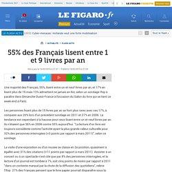 55% des Français lisent entre 1 et 9 livres par an