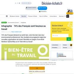 74% des Français sont heureux au travail