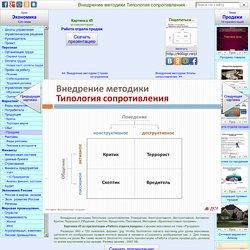 Внедрение методики Типология сопротивления - Картинка 8215-45