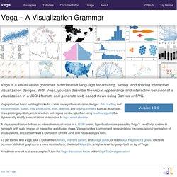 A Visualization Grammar