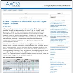 AACSB Data and Research Blog: MBA