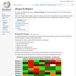 Abaque de Régnier