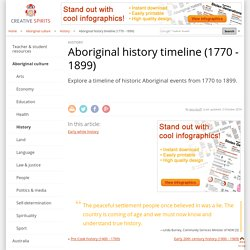 Aboriginal history timeline (1770 - 1899)