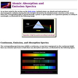 Atomic Absorption and Emission Spectra
