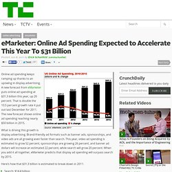 eMarketer: Online Ad Spending Expected to Accelerate This Year To $31 Billion