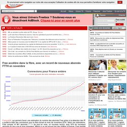 Free accélère dans la fibre, avec un record de nouveaux abonnés FTTH en novembre