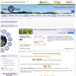 Décès par accidents domestiques en France