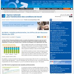 Accidents, maladies professionnelles, les chiffres clés de l'Assurance Maladie pour 2010
