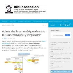 Acheter des livres numériques dans une BU : un schéma pour y voir plus clair -
