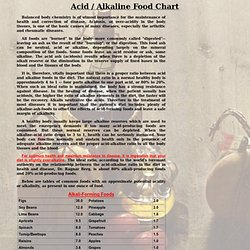 Acid / Alkaline Food Chart