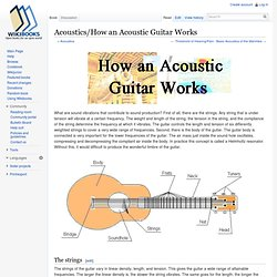 Acoustics/How an Acoustic Guitar Works