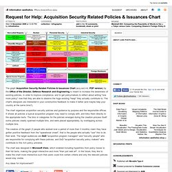 Request for Help: Acquisition Security Related Policies & Issuan