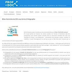 Bilan d'activités du CDI sous forme d'infographie – DocTICE
