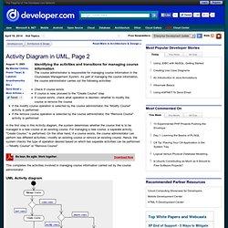 Activity Diagram in UML