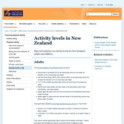 Activity levels in New Zealand