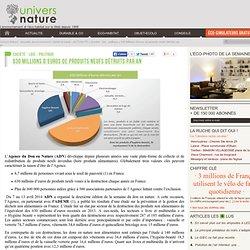 630 Millions d'euros de produits neufs détruits par an