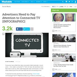 Advertisers Need to Pay Attention to Connected TV [INFOGRAPHIC]