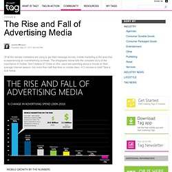 The Rise and Fall of Advertising Media