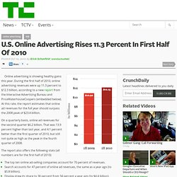 U.S. Online Advertising Rises 11.3 Percent In First Half Of 2010