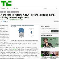 JPMorgan Forecasts A 10.5 Percent Rebound In U.S. Display Advert