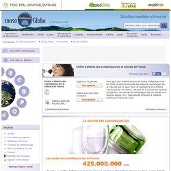 Chiffre d'affaires des cosmétiques bio et naturels en France