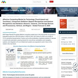 Affective Computing Market Insights, Trends,Industry Analysis, Forecast 2021