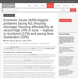 Economic issues (44%) biggest problems facing NZ; Housing shortage/ Housing affordability at record high 14% in June – highest in Auckland (21%) and young New Zealanders (18%)