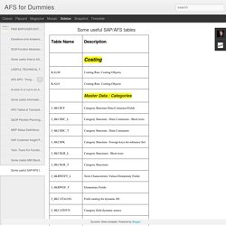 AFS for Dummies: Some useful SAP/AFS tables