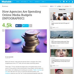 How Agencies Are Spending Online Media Budgets [INFOGRAPHIC]