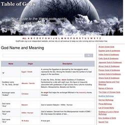 12,600 Antic Gods: A, A'albiel, A'as, A'ra, A-a, ADONIS (lord), AENGUS, AGNI (fire), ALLAH, AME-NO-MINAKA-NUSHI-NOKAMI, AMOGHASIDDHI, AN (1) (sky), ARSAN DUOLAI,