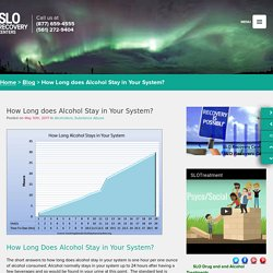 How Long Does Alcohol Stay in Your System - SLO Recovery Centers