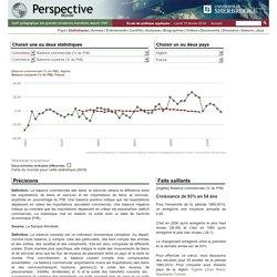 Algérie - Balance commerciale (% du PIB)