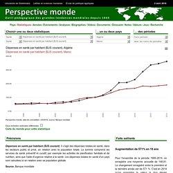 Alg�rie - D�penses en sant� par habitant ($US courant)