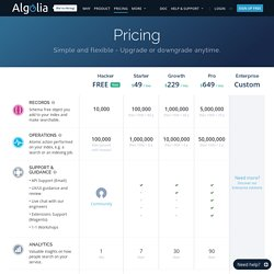 Search as a Service Pricing
