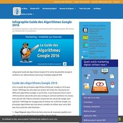 Guide des Algorithmes Google 2016 : Panda Pingouin RankBrain...
