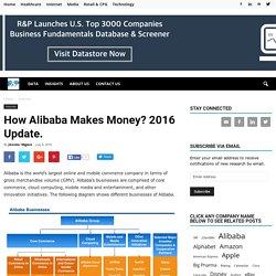 How Alibaba Makes Money? 2016 Update. - Revenues & Profits