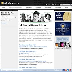 All Nobel Peace Prize Laureates