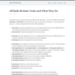All Rails db Rake Tasks and What They Do