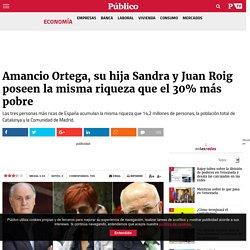 Amancio Ortega, su hija Sandra y Juan Roig poseen la misma riqueza que el 30% más pobre
