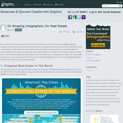 20 Amazing Infographics On Real Estate