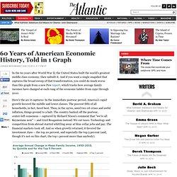 60 Years of American Economic History, Told in 1 Graph - Jordan Weissmann