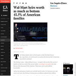 Wal-Mart heirs worth as much as bottom 41.5% of American families