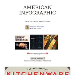 American Infographic - All Things Culinary