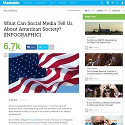 What Can Social Media Tell Us About American Society? [INFOGRAPHIC]