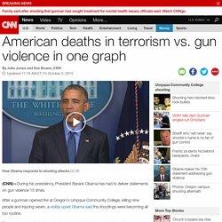 American deaths in terrorism vs. gun violence