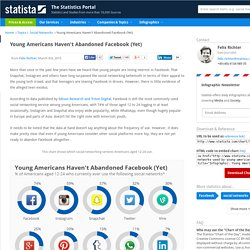 Young Americans Haven't Abandoned Facebook (Yet)