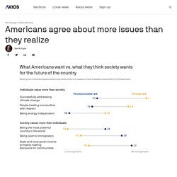Americans agree about more issues than they realize
