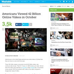Americans Viewed 42 Billion Online Videos in October